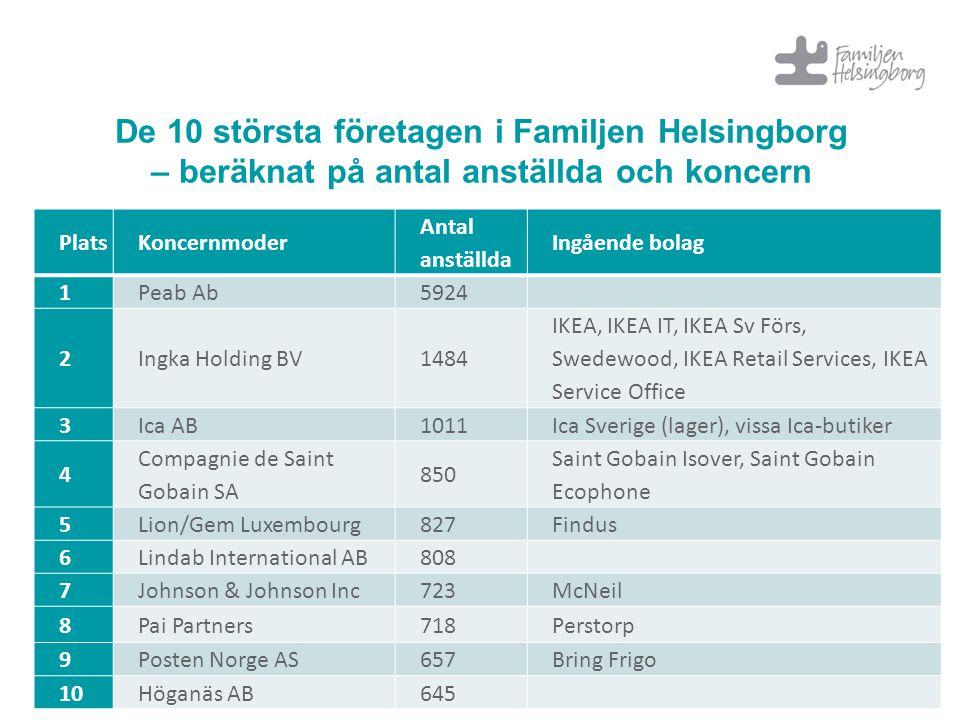 De 10 största företagen i Familjen Helsingborg – beräknat på antal anställda och koncern PlatsKoncernmoder Antal anställda Ingående bolag 1Peab Ab5924