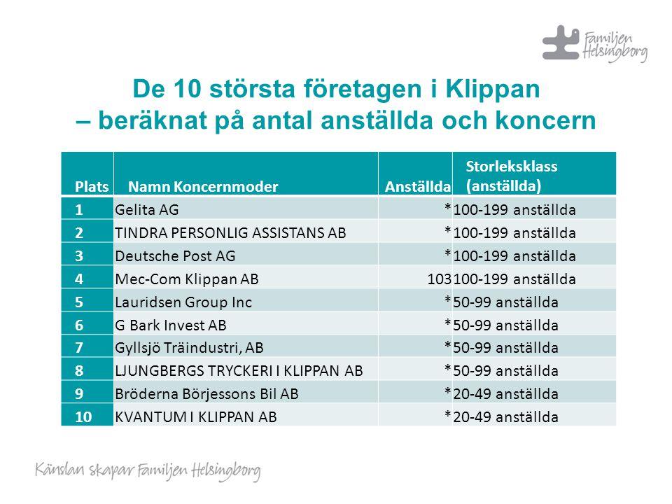 De 10 största företagen i Klippan – beräknat på antal anställda och koncern PlatsNamn KoncernmoderAnställda Storleksklass (anställda) 1Gelita AG*100-1