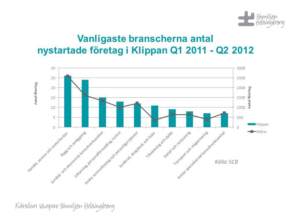 Vanligaste branscherna antal nystartade företag i Klippan Q1 2011 - Q2 2012 Källa: SCB