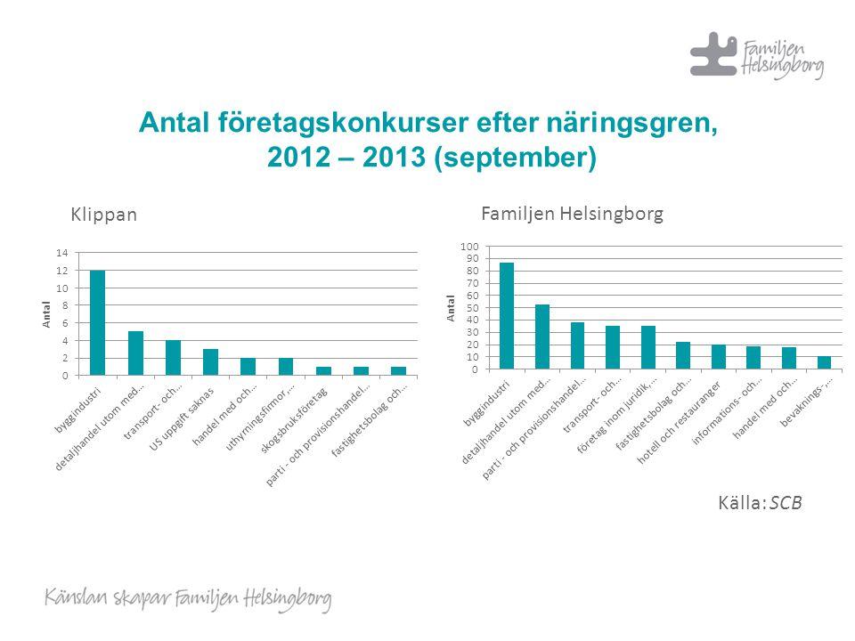 Antal företagskonkurser efter näringsgren, 2012 – 2013 (september) Klippan Familjen Helsingborg Källa: SCB