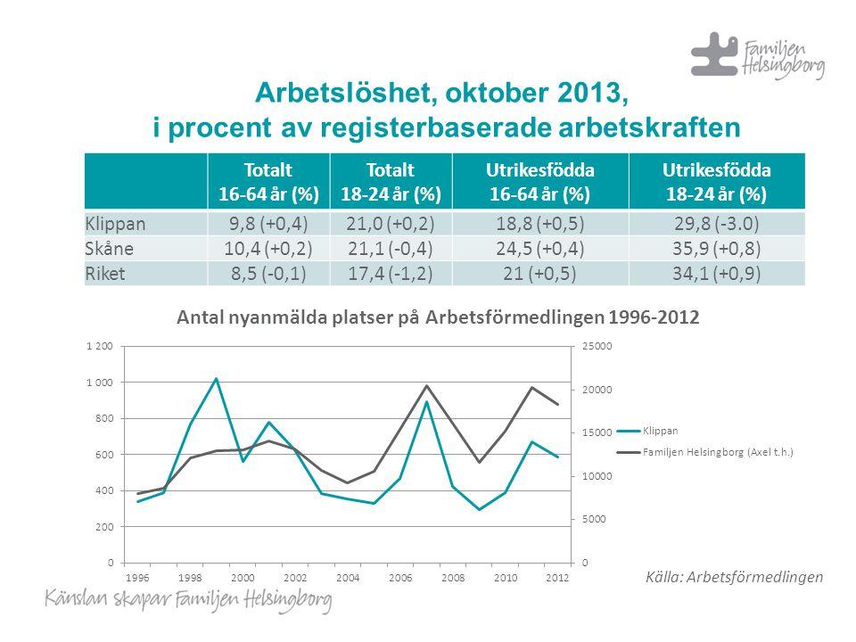 Arbetslöshet, oktober 2013, i procent av registerbaserade arbetskraften Totalt 16-64 år (%) Totalt 18-24 år (%) Utrikesfödda 16-64 år (%) Utrikesfödda