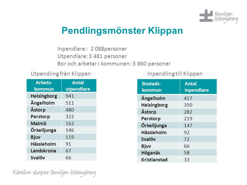 Pendlingsmönster Klippan Arbets- kommun Antal utpendlare Helsingborg941 Ängelholm511 Åstorp480 Perstorp322 Malmö162 Örkelljunga146 Bjuv119 Hässleholm9