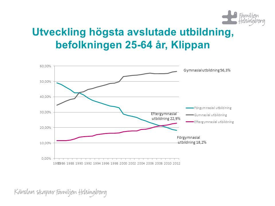 Utveckling högsta avslutade utbildning, befolkningen 25-64 år, Klippan