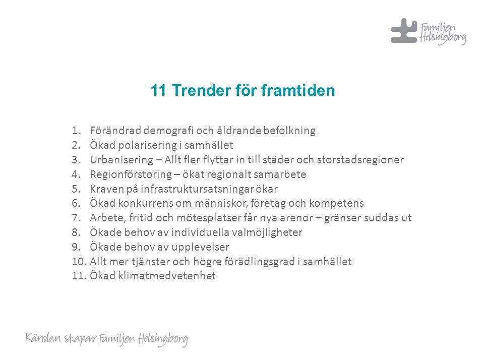 11 Trender för framtiden 1.Förändrad demografi och åldrande befolkning 2.Ökad polarisering i samhället 3.Urbanisering – Allt fler flyttar in till städ