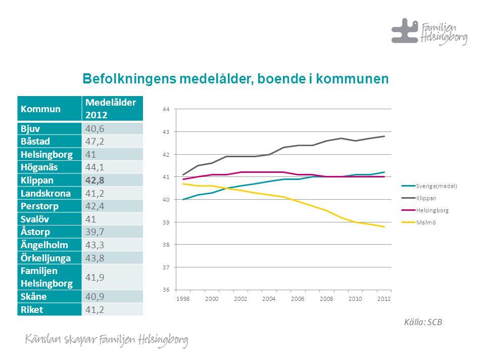 Befolkningens medelålder, boende i kommunen Kommun Medelålder 2012 Bjuv40,6 Båstad47,2 Helsingborg41 Höganäs44,1 Klippan42,8 Landskrona41,2 Perstorp42