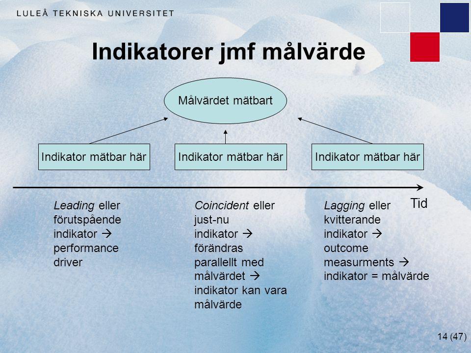 14 (47) Indikatorer jmf målvärde Målvärdet mätbart Indikator mätbar här Tid Leading eller förutspående indikator  performance driver Lagging eller kv