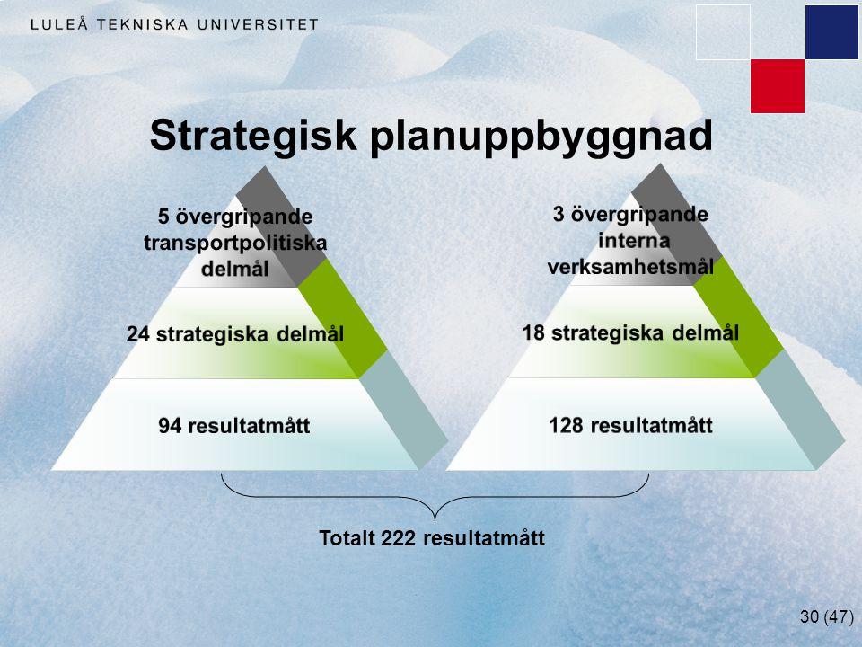 30 (47) Strategisk planuppbyggnad 5 övergripande transportpolitiska delmål 24 strategiska delmål 94 resultatmått 3 övergripande interna verksamhetsmål