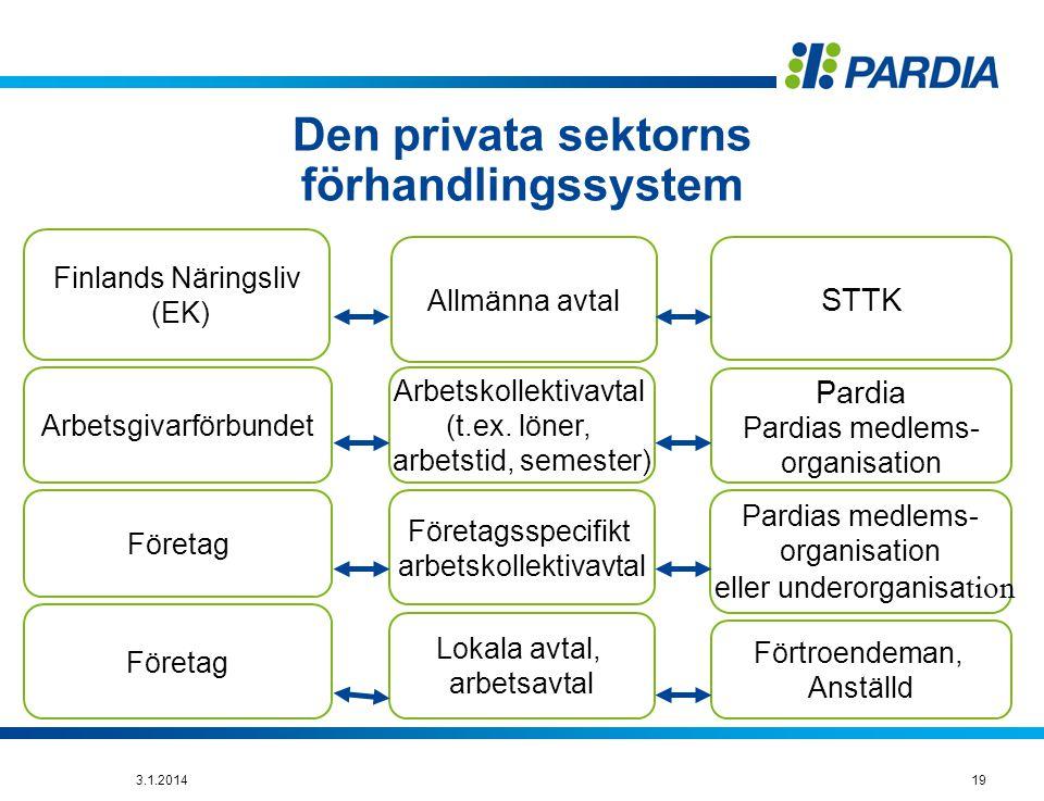 19 Den privata sektorns förhandlingssystem Finlands Näringsliv (EK) Arbetsgivarförbundet Företag Allmänna avtal STTK Arbetskollektivavtal (t.ex.
