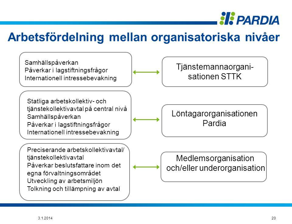 Arbetsfördelning mellan organisatoriska nivåer Samhällspåverkan Påverkar i lagstiftningsfrågor Internationell intressebevakning Statliga arbetskollektiv- och tjänstekollektivavtal på central nivå Samhällspåverkan Påverkar i lagstiftningsfrågor Internationell intressebevakning Preciserande arbetskollektivavtal/ tjänstekollektivavtal Påverkar beslutsfattare inom det egna förvaltningsområdet Utveckling av arbetsmiljön Tolkning och tillämpning av avtal Tjänstemannaorgani- sationen STTK Löntagarorganisationen Pardia Medlemsorganisation och/eller underorganisation 203.1.2014