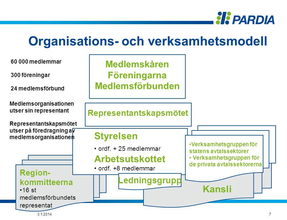 Organisations- och verksamhetsmodell Kansli Region- kommitteerna Medlemskåren Föreningarna Medlemsförbunden Representantskapsmötet Styrelsen • ordf.