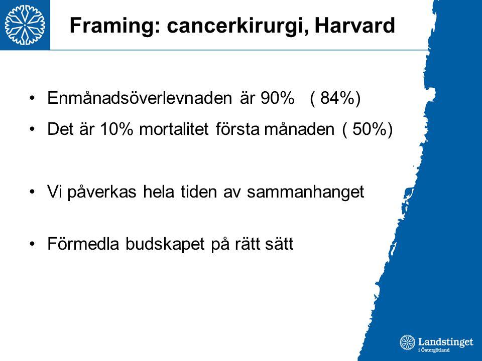 Framing: cancerkirurgi, Harvard •Enmånadsöverlevnaden är 90% ( 84%) •Det är 10% mortalitet första månaden ( 50%) •Vi påverkas hela tiden av sammanhang