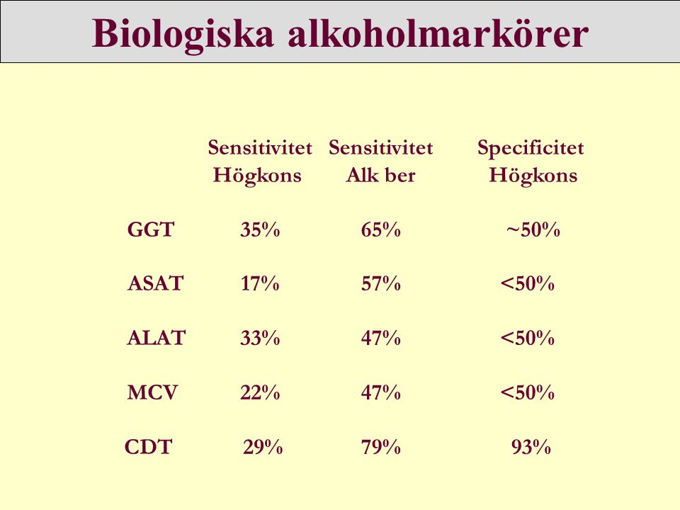 Biologiska alkoholmarkörer Sensitivitet Högkons GGT 35% ASAT 17% ALAT 33% MCV 22% CDT 29% Sensitivitet Alk ber 65% 57% 47% 79% Specificitet Högkons ~50% <50% 93%