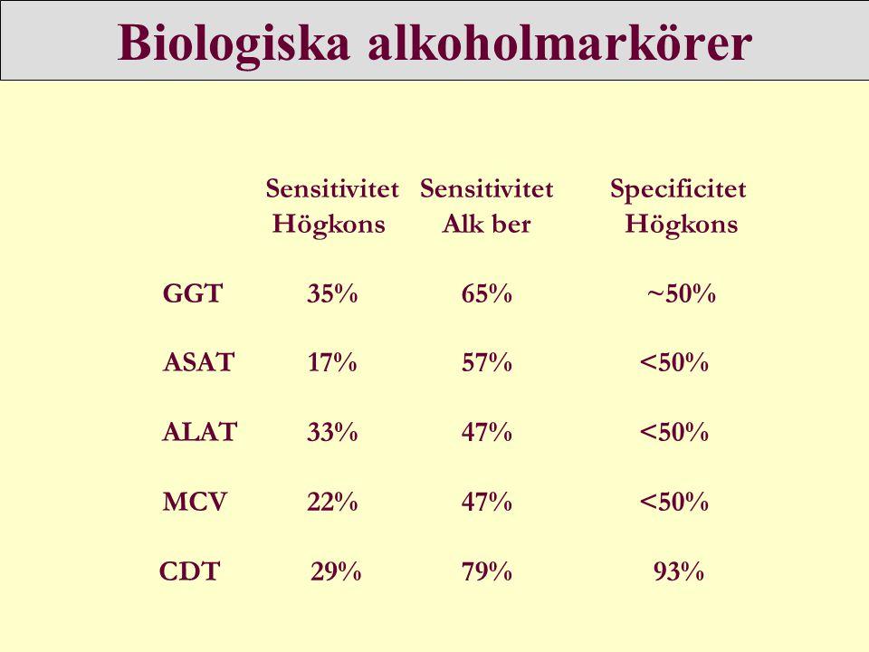 Biologiska alkoholmarkörer Sensitivitet Högkons GGT 35% ASAT 17% ALAT 33% MCV 22% CDT 29% Sensitivitet Alk ber 65% 57% 47% 79% Specificitet Högkons ~5