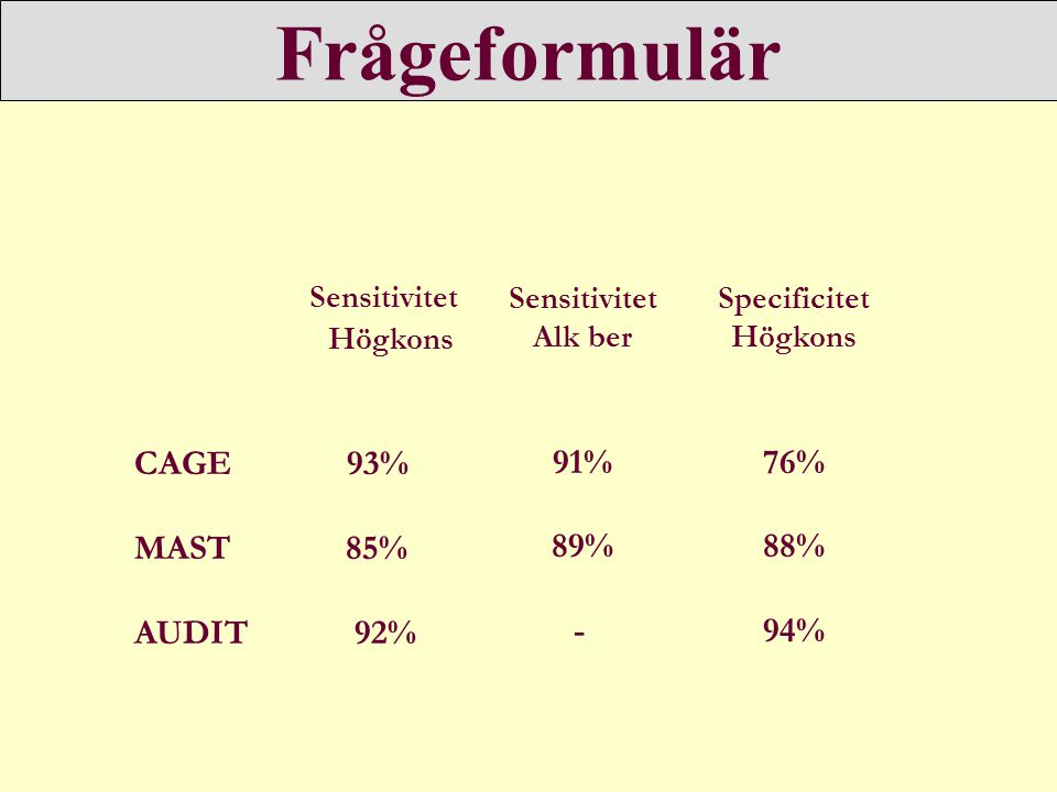 Frågeformulär Sensitivitet Högkons CAGE 93% MAST 85% AUDIT 92% Sensitivitet Alk ber 91% 89% - Specificitet Högkons 76% 88% 94%