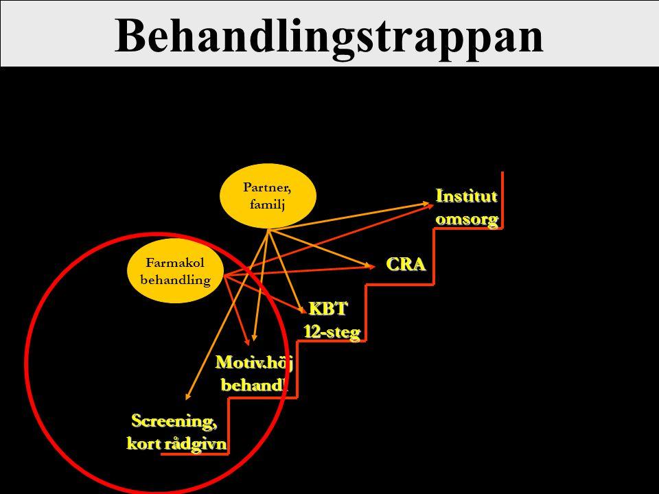 Behandlingstrappan Screening, kort rådgivn Motiv.höjbehandl KBT KBT12-steg CRA Institutomsorg Farmakol behandling Partner, familj