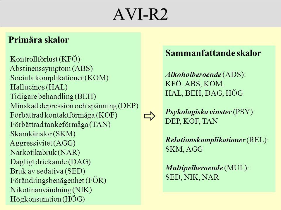 AVI-R2 Primära skalor Kontrollförlust (KFÖ) Abstinenssymptom (ABS) Sociala komplikationer (KOM) Hallucinos (HAL) Tidigare behandling (BEH) Minskad depression och spänning (DEP) Förbättrad kontaktförmåga (KOF) Förbättrad tankeförmåga (TAN) Skamkänslor (SKM) Aggressivitet (AGG) Narkotikabruk (NAR) Dagligt drickande (DAG) Bruk av sedativa (SED) Förändringsbenägenhet (FÖR) Nikotinanvändning (NIK) Högkonsumtion (HÖG) Sammanfattande skalor Alkoholberoende (ADS): KFÖ, ABS, KOM, HAL, BEH, DAG, HÖG Psykologiska vinster (PSY): DEP, KOF, TAN Relationskomplikationer (REL): SKM, AGG Multipelberoende (MUL): SED, NIK, NAR 