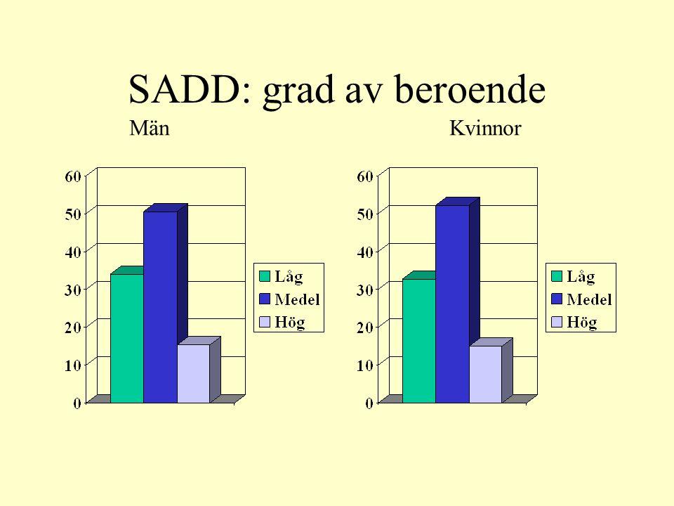 SADD: grad av beroende MänKvinnor