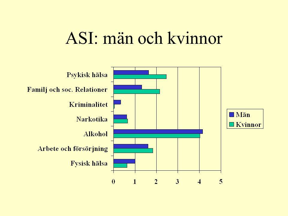 ASI: män och kvinnor
