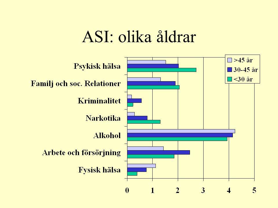 ASI: olika åldrar