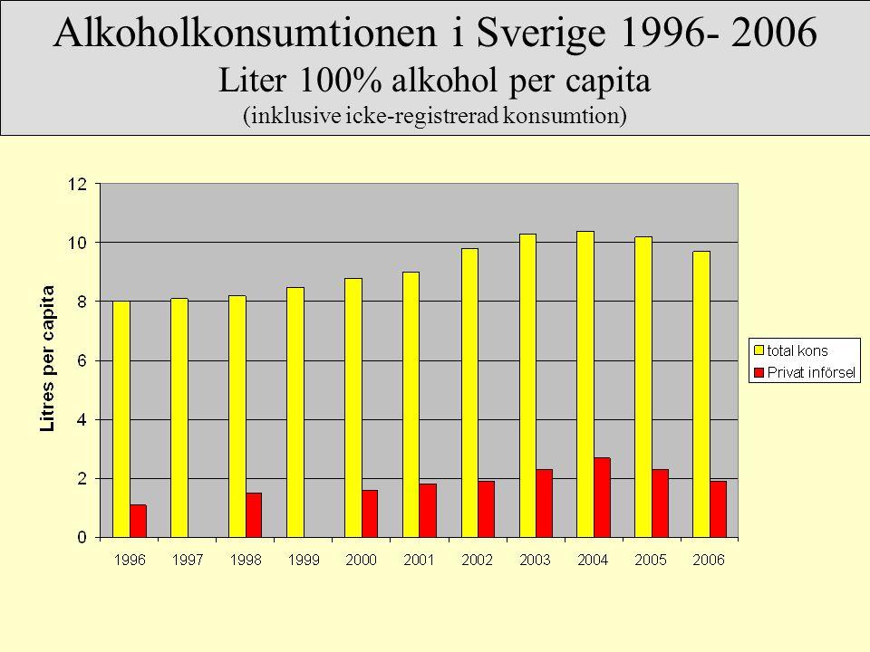 Alkoholkonsumtionen i Sverige 1996- 2006 Liter 100% alkohol per capita (inklusive icke-registrerad konsumtion)