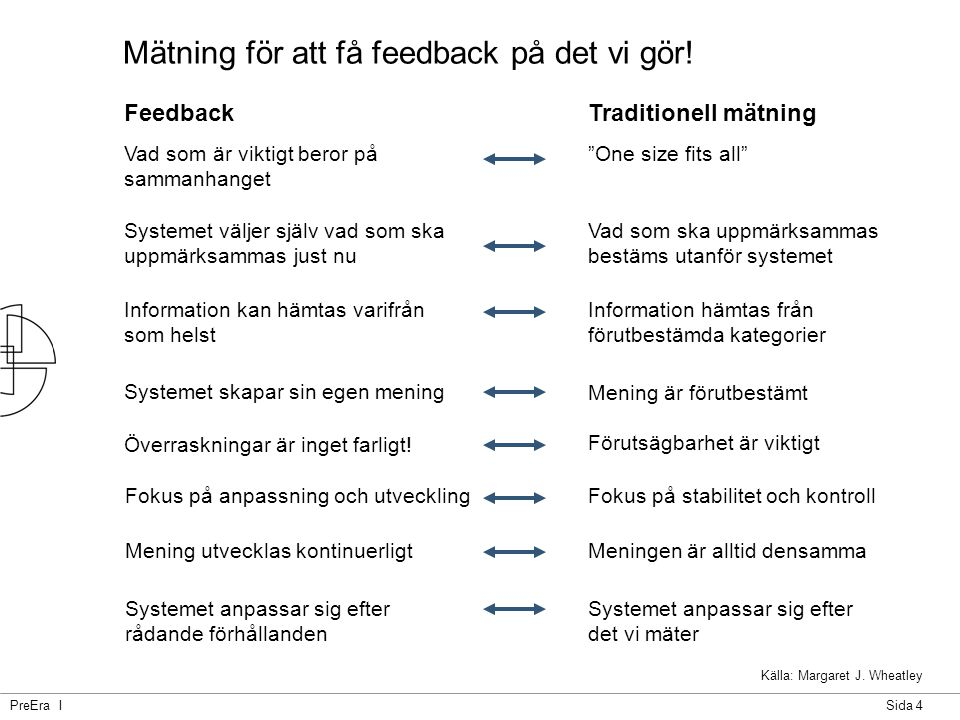 PreEra ISida 4 Mätning för att få feedback på det vi gör! Källa: Margaret J. Wheatley Feedback Systemet anpassar sig efter rådande förhållanden System