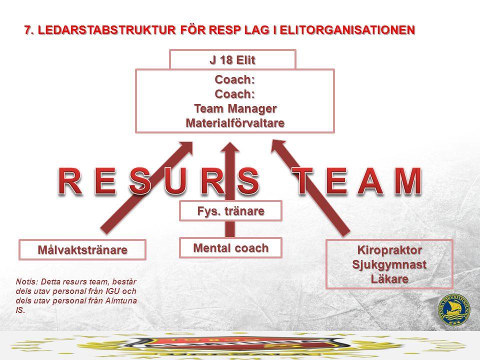 J 18 Elit Coach: Coach: Team Manager Materialförvaltare 7. LEDARSTABSTRUKTUR FÖR RESP LAG I ELITORGANISATIONEN Målvaktstränare Fys. tränare Kiroprakto