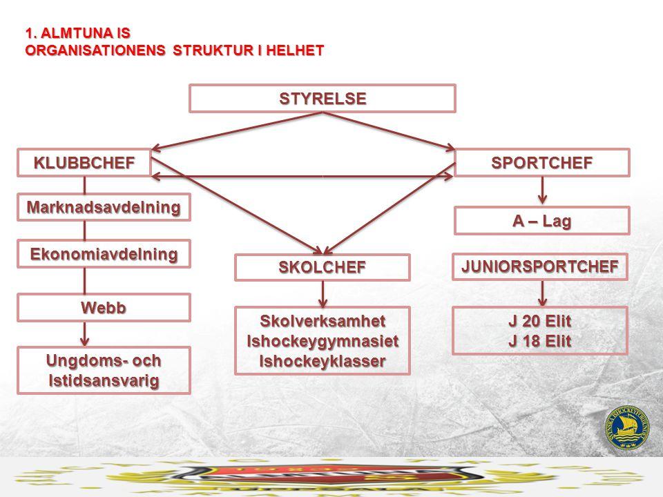 1. ALMTUNA IS ORGANISATIONENS STRUKTUR I HELHET STYRELSE KLUBBCHEFSPORTCHEF Marknadsavdelning A – Lag Skolverksamhet Ishockeygymnasiet Ishockeyklasser