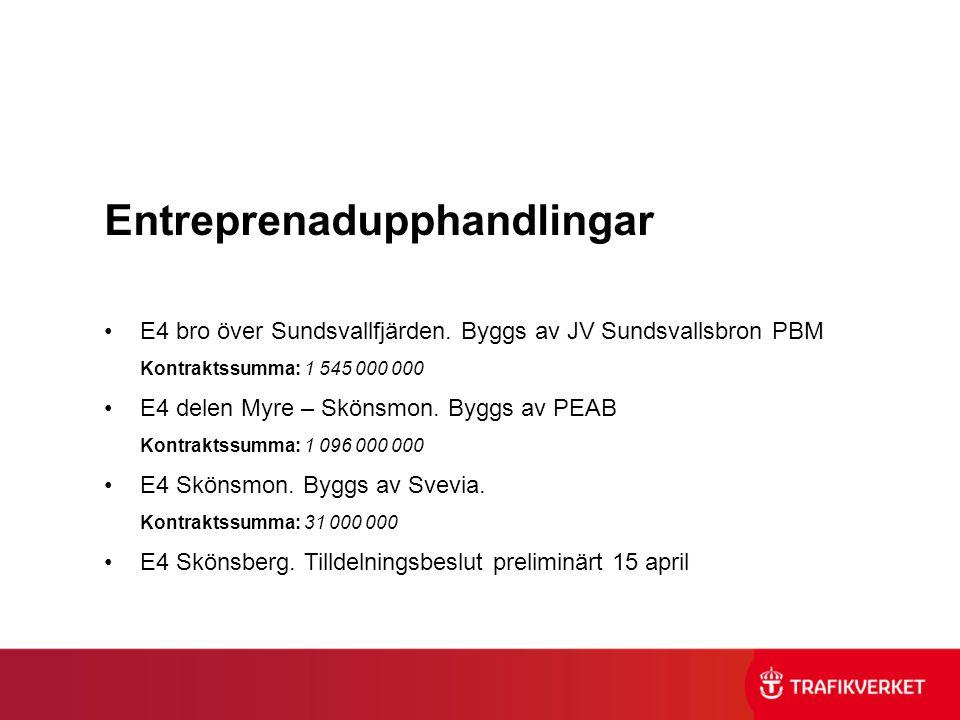 Entreprenadupphandlingar •E4 bro över Sundsvallfjärden. Byggs av JV Sundsvallsbron PBM Kontraktssumma: 1 545 000 000 •E4 delen Myre – Skönsmon. Byggs