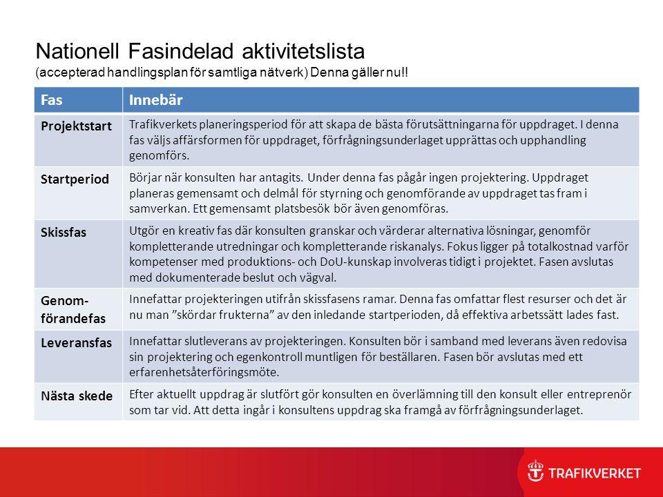 Nationell Fasindelad aktivitetslista (accepterad handlingsplan för samtliga nätverk) Denna gäller nu!! FasInnebär Projektstart Trafikverkets planering