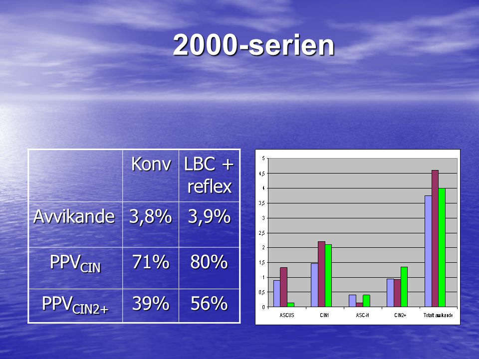 2000-serien Konv LBC + reflex Avvikande3,8%3,9% PPV CIN 71%80% PPV CIN2+ 39%56%