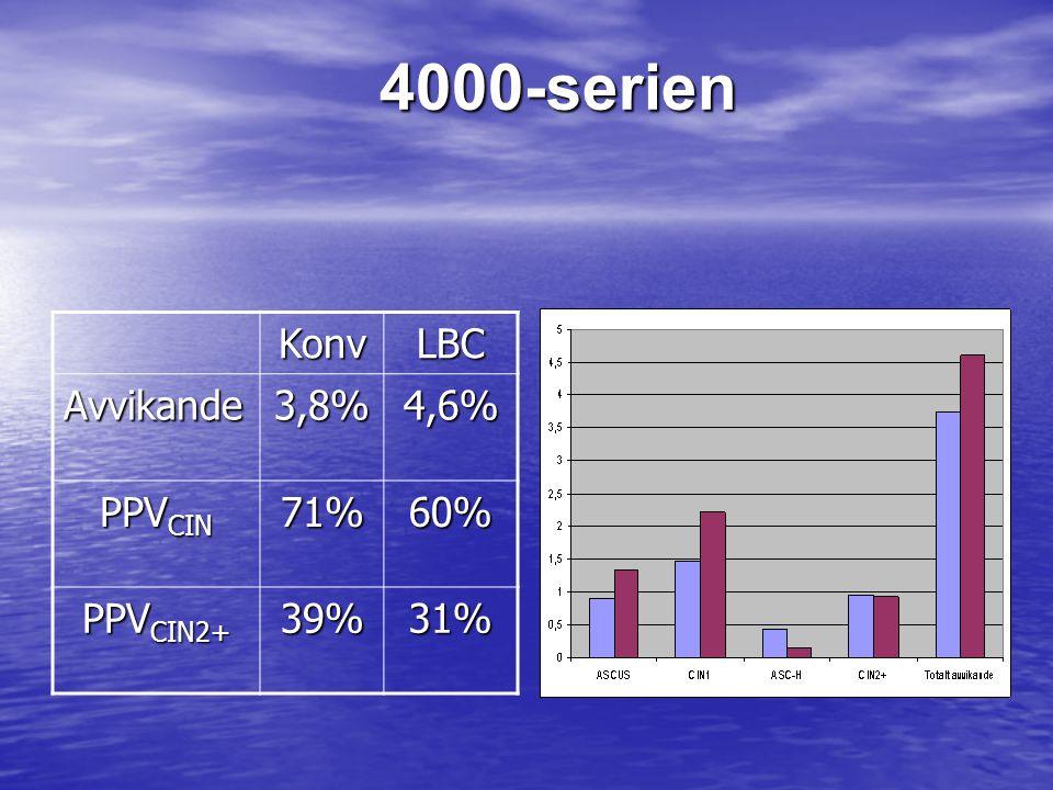4000-serienKonvLBC Avvikande3,8%4,6% PPV CIN 71%60% PPV CIN2+ 39%31%