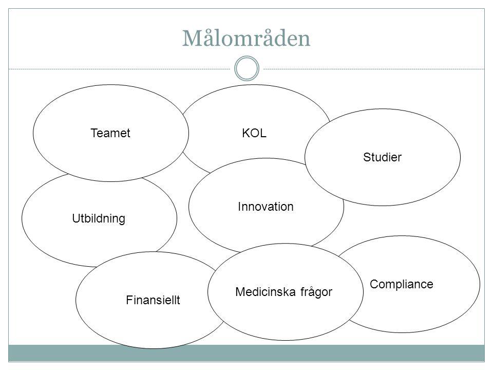 Utbildning Finansiellt KOL Innovation Studier Teamet Compliance Medicinska frågor Målområden