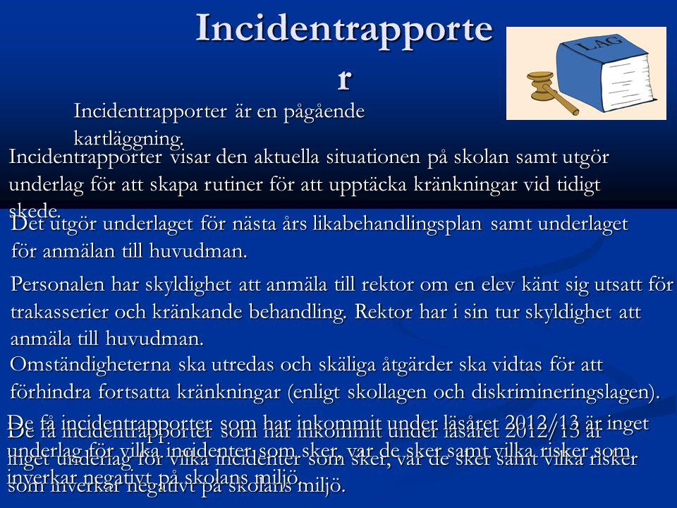 Incidentrapporte r Incidentrapporter är en pågående kartläggning.
