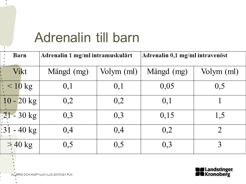 ALLERGI OCH ANAFYLAXI (LLK) 20101021 PLN BarnAdrenalin 1 mg/ml intramuskulärtAdrenalin 0,1 mg/ml intravenöst ViktMängd (mg)Volym (ml)Mängd (mg)Volym (