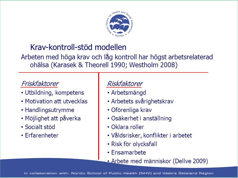 Arbeten med höga krav och låg kontroll har högst arbetsrelaterad ohälsa (Karasek & Theorell 1990; Westholm 2008) Friskfaktorer Riskfaktorer ▪ Utbildni