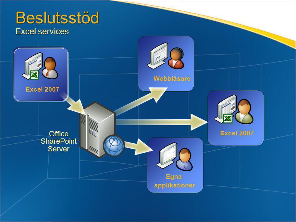 Excel 2007 Webbläsare Egna applikationer Excel 2007 Beslutsstöd Excel services Office SharePoint Server