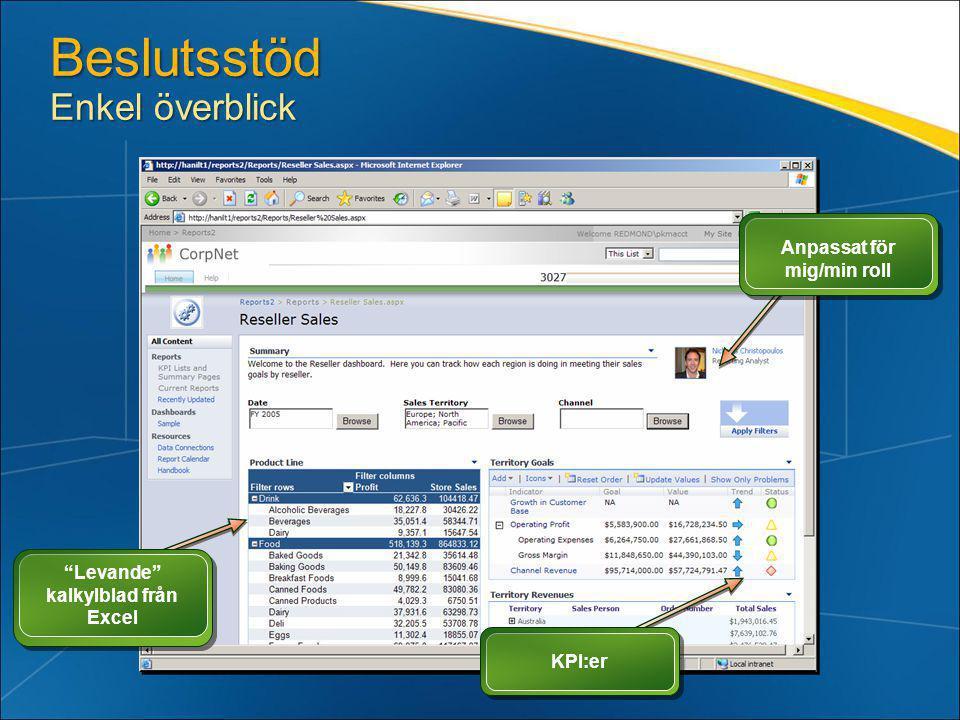 Beslutsstöd Enkel överblick KPI:er Anpassat för mig/min roll Levande kalkylblad från Excel