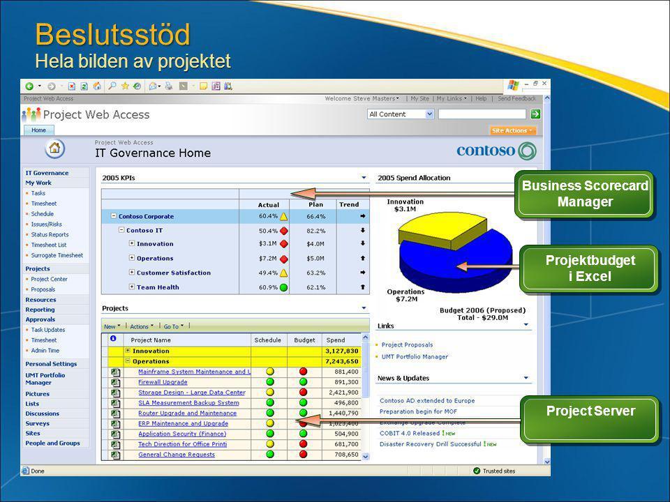 Business Scorecard Manager Projektbudget i Excel Project Server Beslutsstöd Hela bilden av projektet