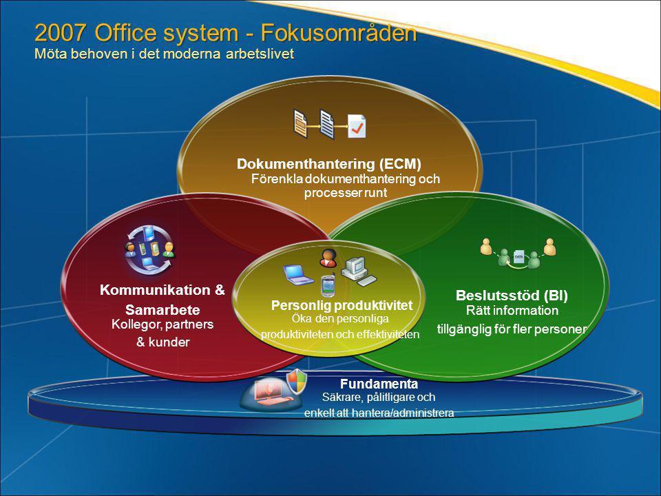 Fundamenta Säkrare, pålitligare och enkelt att hantera/administrera Dokumenthantering (ECM) Förenkla dokumenthantering och processer runt Beslutsstöd (BI) Rätt information tillgänglig för fler personer 2007 Office system - Fokusområden Möta behoven i det moderna arbetslivet Kommunikation & Samarbete Kollegor, partners & kunder Personlig produktivitet Öka den personliga produktiviteten och effektiviteten