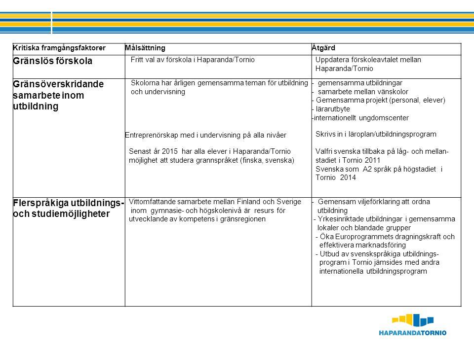 Kritiska framgångsfaktorerMålsättningÅtgärd Gränslös förskola Fritt val av förskola i Haparanda/Tornio Uppdatera förskoleavtalet mellan Haparanda/Tornio Gränsöverskridande samarbete inom utbildning Skolorna har årligen gemensamma teman för utbildning och undervisning Entreprenörskap med i undervisning på alla nivåer Senast år 2015 har alla elever i Haparanda/Tornio möjlighet att studera grannspråket (finska, svenska) - gemensamma utbildningar - samarbete mellan vänskolor - Gemensamma projekt (personal, elever) - lärarutbyte -internationellt ungdomscenter Skrivs in i läroplan/utbildningsprogram Valfri svenska tillbaka på låg- och mellan- stadiet i Tornio 2011 Svenska som A2 språk på högstadiet i Tornio 2014 Flerspråkiga utbildnings- och studiemöjligheter Vittomfattande samarbete mellan Finland och Sverige inom gymnasie- och högskolenivå är resurs för utvecklande av kompetens i gränsregionen - Gemensam viljeförklaring att ordna utbildning - Yrkesinriktade utbildningar i gemensamma lokaler och blandade grupper - Öka Europrogrammets dragningskraft och effektivera marknadsföring - Utbud av svenskspråkiga utbildnings- program i Tornio jämsides med andra internationella utbildningsprogram
