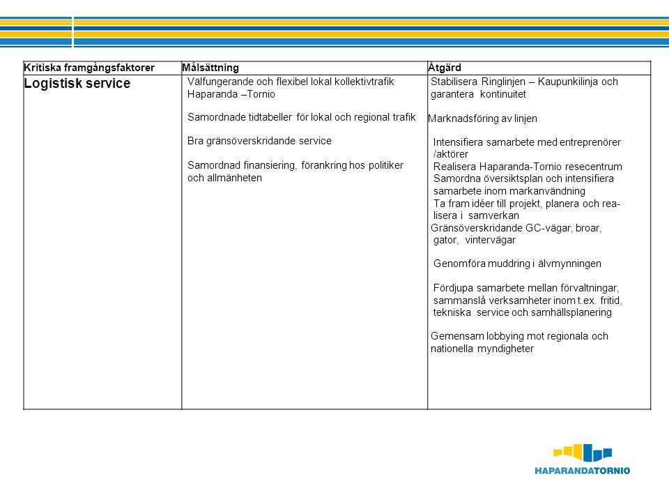 Kritiska framgångsfaktorerMålsättningÅtgärd Logistisk service Välfungerande och flexibel lokal kollektivtrafik Haparanda –Tornio Samordnade tidtabeller för lokal och regional trafik Bra gränsöverskridande service Samordnad finansiering, förankring hos politiker och allmänheten Stabilisera Ringlinjen – Kaupunkilinja och garantera kontinuitet Marknadsföring av linjen Intensifiera samarbete med entreprenörer /aktörer Realisera Haparanda-Tornio resecentrum Samordna översiktsplan och intensifiera samarbete inom markanvändning Ta fram idéer till projekt, planera och rea- lisera i samverkan Gränsöverskridande GC-vägar, broar, gator, vintervägar Genomföra muddring i älvmynningen Fördjupa samarbete mellan förvaltningar, sammanslå verksamheter inom t.ex.