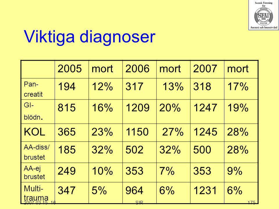 2007-03-15--16SIR175 Viktiga diagnoser 2005mort2006mort2007mort Pan- creatit 19412%317 13%31817% GI- blödn. 81516%120920%124719% KOL36523%1150 27%1245