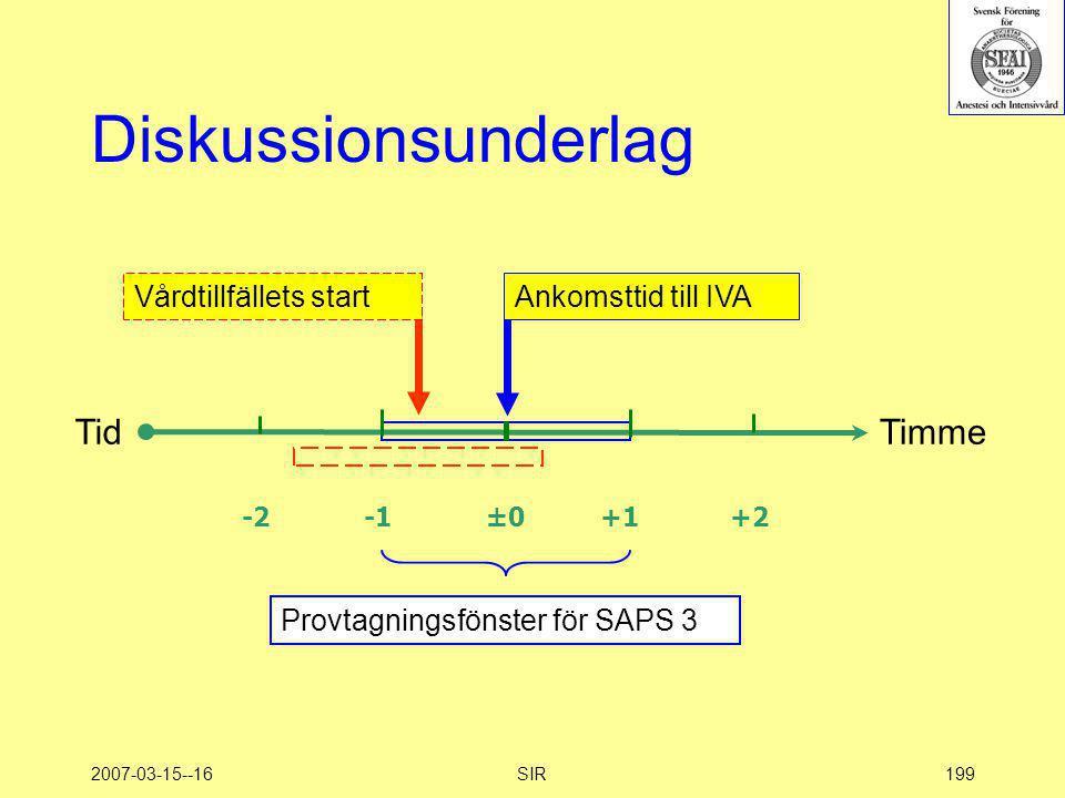 2007-03-15--16SIR199 Diskussionsunderlag -2 -1 ±0 +1 +2 Vårdtillfällets startAnkomsttid till IVA TidTimme Provtagningsfönster för SAPS 3