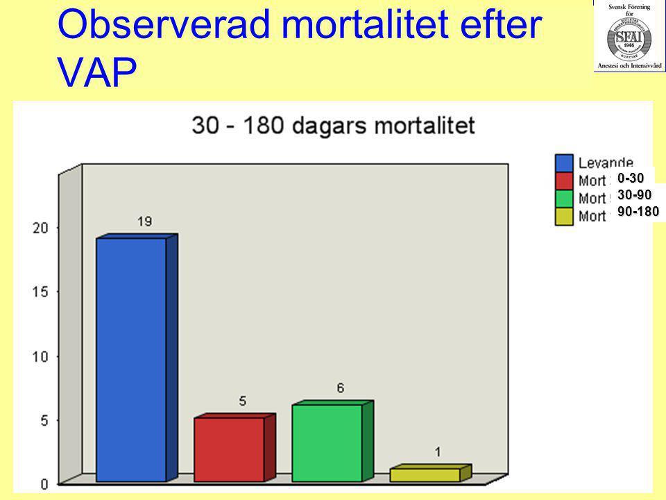 2007-03-15--16SIR246 Observerad mortalitet efter VAP 0-30 30-90 90-180
