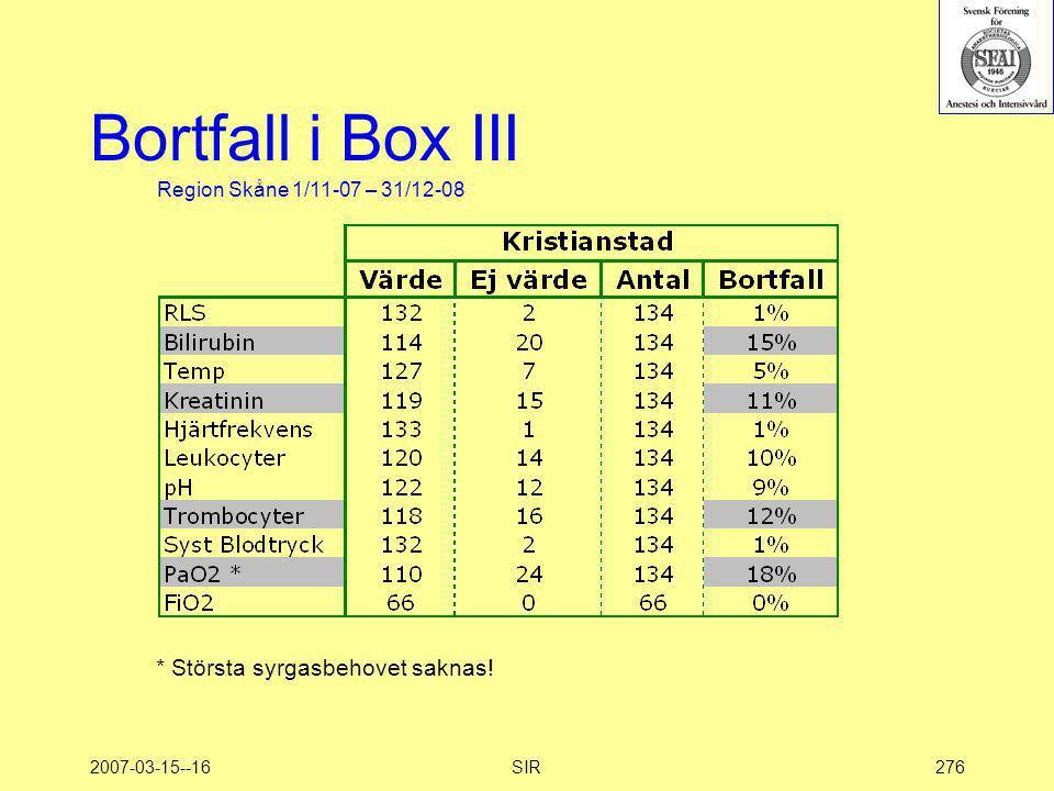 2007-03-15--16SIR276 Bortfall i Box III Region Skåne 1/11-07 – 31/12-08 * Största syrgasbehovet saknas!