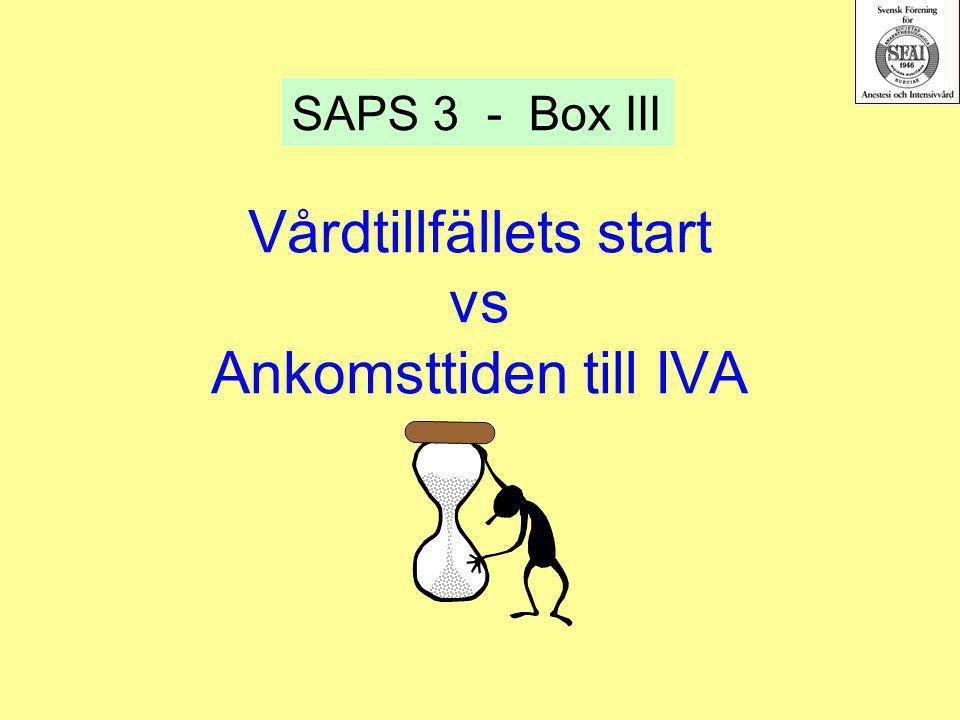 Vårdtillfällets start vs Ankomsttiden till IVA SAPS 3 - Box III