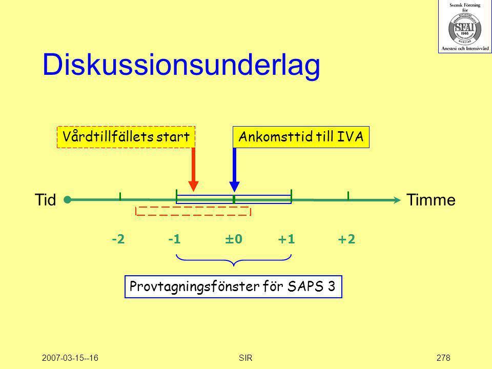 2007-03-15--16SIR278 Diskussionsunderlag -2 -1 ±0 +1 +2 Vårdtillfällets startAnkomsttid till IVA TidTimme Provtagningsfönster för SAPS 3