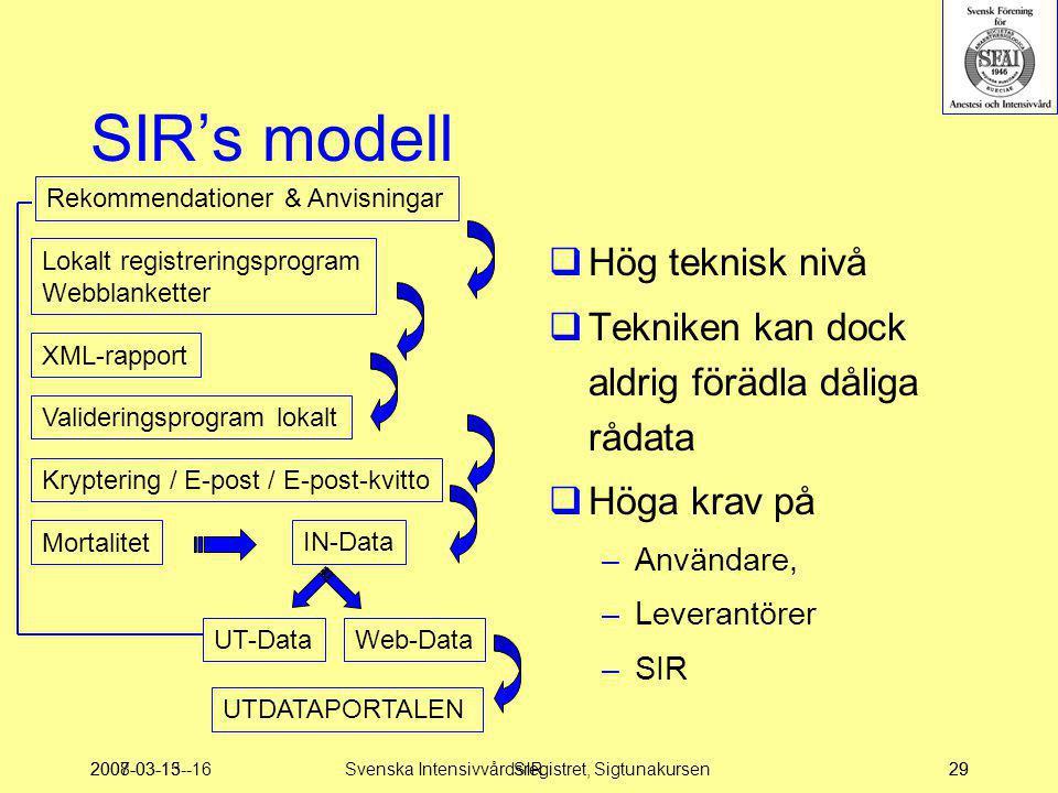 2007-03-15--16SIR29 SIR's modell  Hög teknisk nivå  Tekniken kan dock aldrig förädla dåliga rådata  Höga krav på –Användare, –Leverantörer –SIR Rek