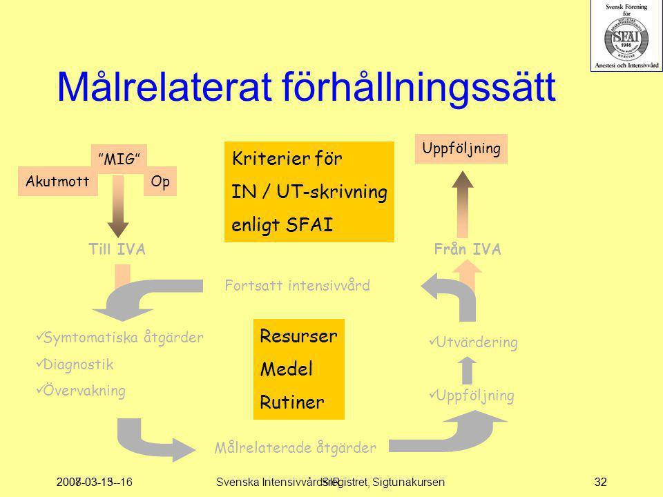 2007-03-15--16SIR32 Till IVA  Symtomatiska åtgärder  Diagnostik  Övervakning Målrelaterade åtgärder  Utvärdering  Uppföljning Från IVA Resurser M