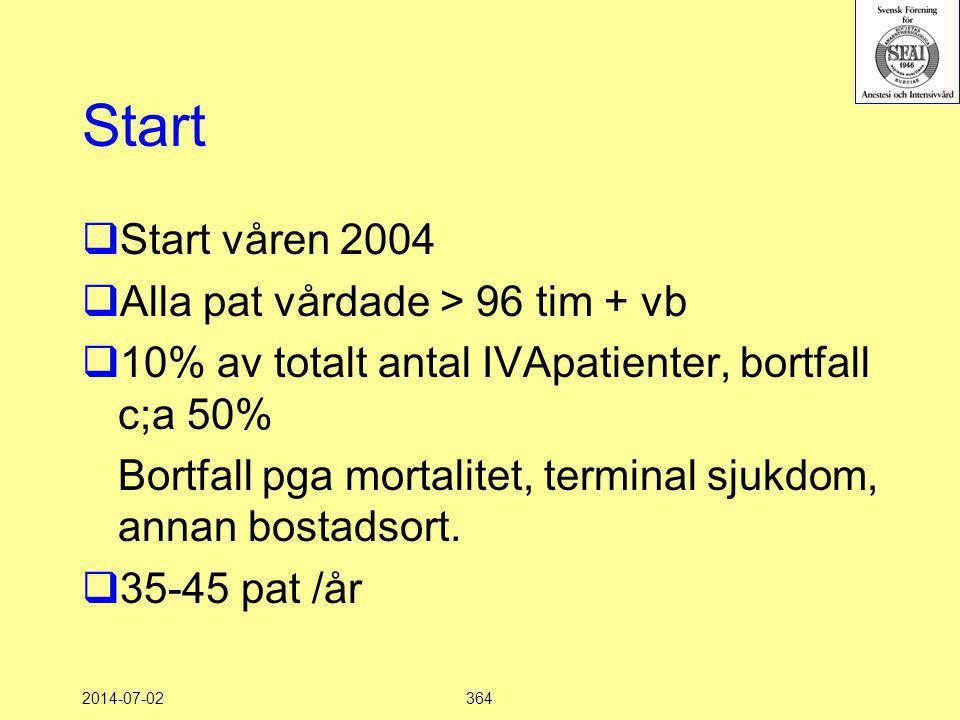 2014-07-02364 Start  Start våren 2004  Alla pat vårdade > 96 tim + vb  10% av totalt antal IVApatienter, bortfall c;a 50% Bortfall pga mortalitet,